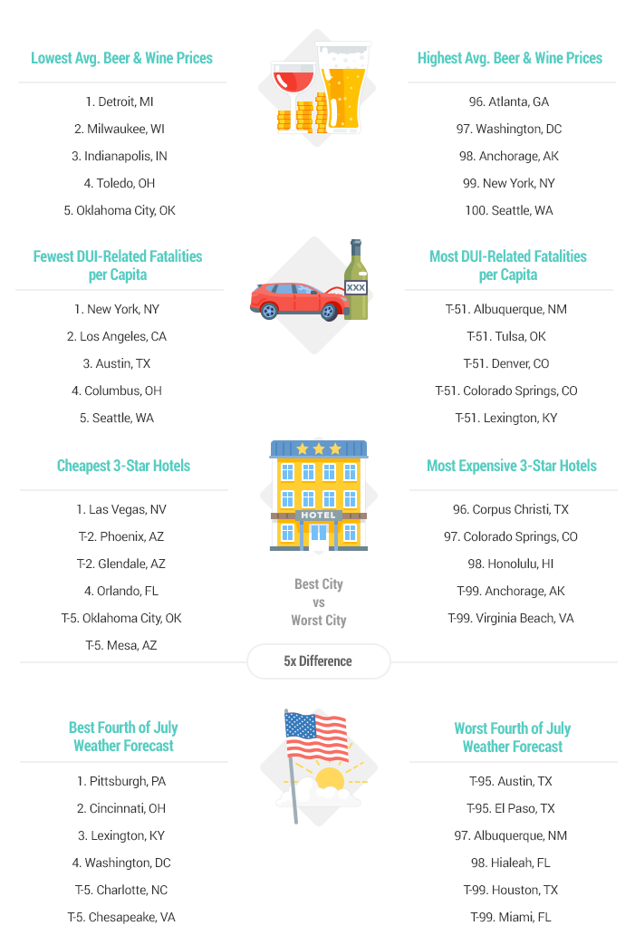 Best & Worst Places for 4th of July Celebrations