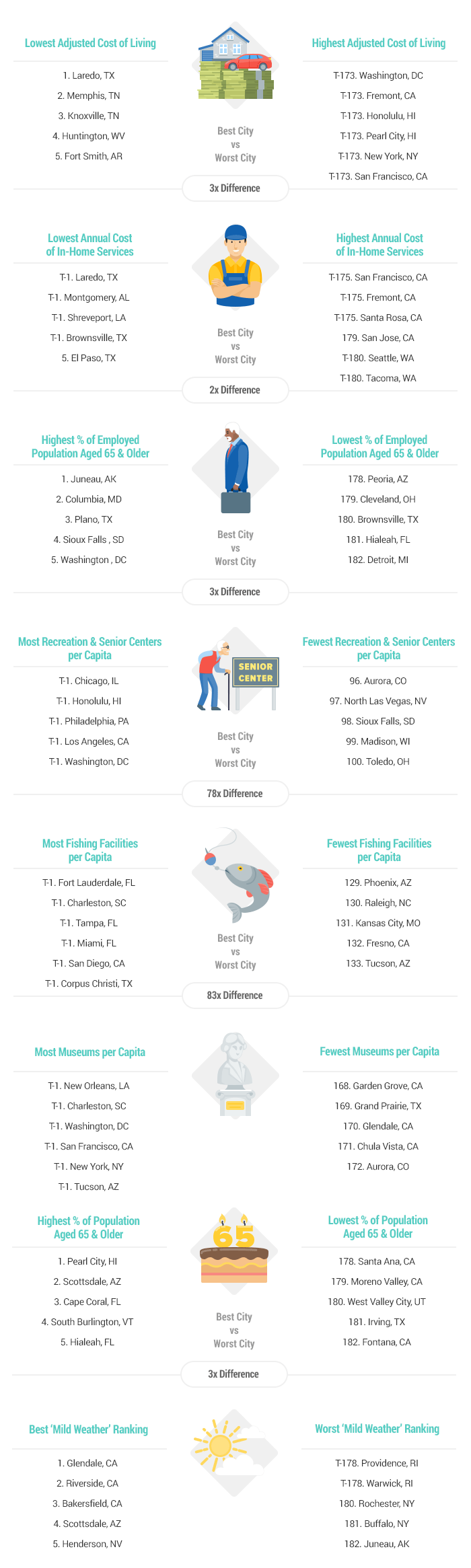 2019's Best & Worst Places to Retire